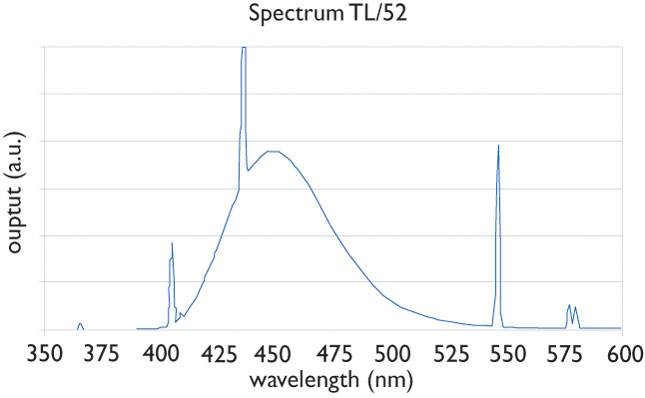 A graph illustrates the spectrum of a blue lamp TL/52